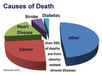 causesofdeath_graph
